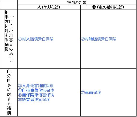 保険の種類(表)